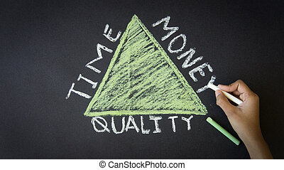 Time, Quality, Money Triangle - Person drawing a Time,...