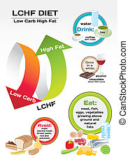 Diet Low Carb High Fat LCHF infographic