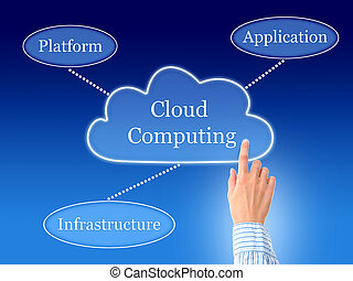 Cloud computing. - Cloud computing concept. Photo collage.