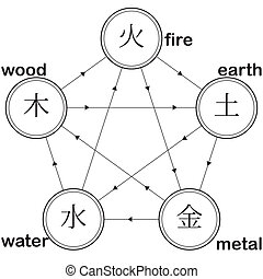natural cycles - natural cycle pentagram: fire earth metal...