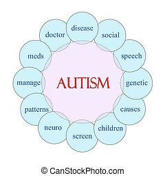 Autism Circular Word Concept - Autism concept circular...