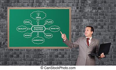 tableau noir,  Business, stratégie