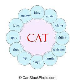 Cat Circular Word Concept