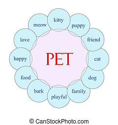 Pet Circular Word Concept