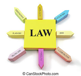 Law concept on Sticky Notes Sun Shape - A Law Concept...