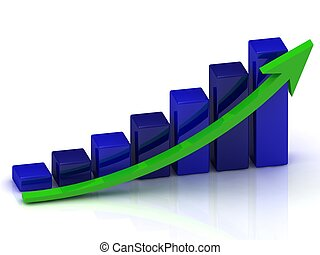 Business growth in the production schedule of the blue bars...