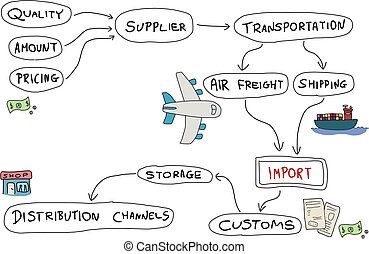 Product import - Import mind map - doodle graph with...
