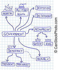 Political systems - Government mind map - political doodle...