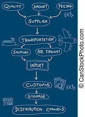 Import export - Import mind map - doodle graph with concepts...