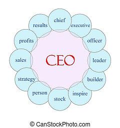CEO, conceito, palavra,  circular