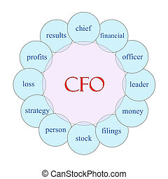 CFO Circular Word Concept - CFO concept circular diagram in...