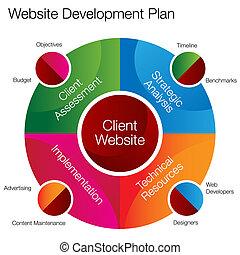網站, 發展, 圖表