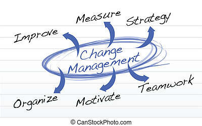 Change Management flow chart illustration design background