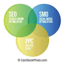 Search engine marketing diagram illustration design over...