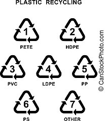 Recycling plastic symbol - Recycling symbol for different...