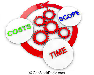 chart of Cost, time and Scope