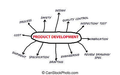 Product development concept stages and fabrication to...