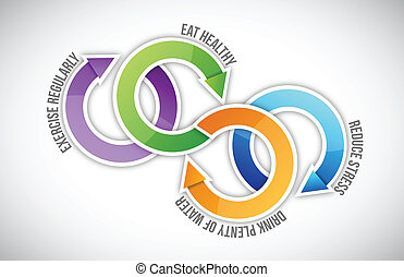 Diagram of healthy life cycle illustration design over white