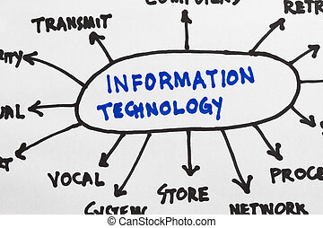 Information Technology sketch flowchart in a white...