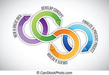 Project management steps cycle illustration design over...