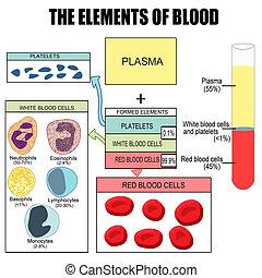 el, elementos, sangre
