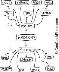 Emotions - Human emotion mind map - emotional doodle graph...