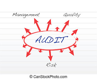 Several possible outcomes of performing an audit...