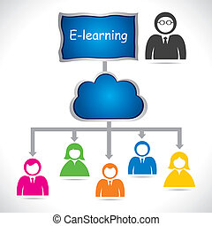 e-learning concept - on-line or e-learning concept stock...