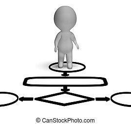 organigrama, y, 3D, carácter, exposiciones, proceso,...