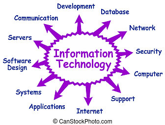 Information technology - Some possible topics about...