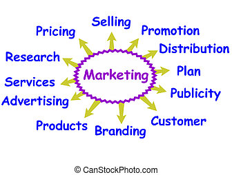 Marketing concept - Some possible topics about marketing