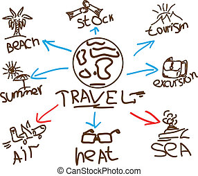 Round-the-world travel. Summer holiday. Outdoor activities