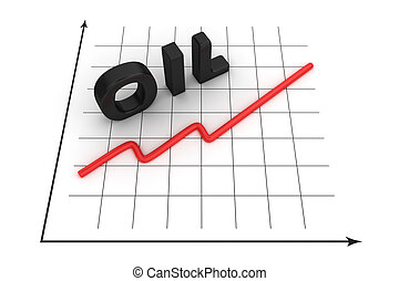 Increase of oil prices - Graph of oil price growth curve