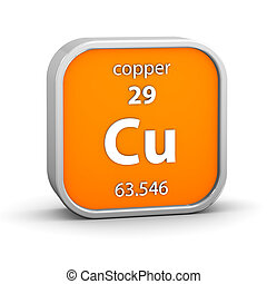 Copper material sign - Copper material on the periodic table...