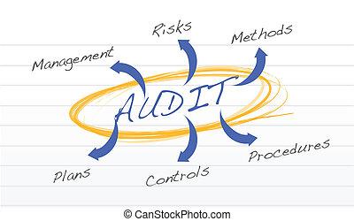audit diagram illustration design over a notepad paper