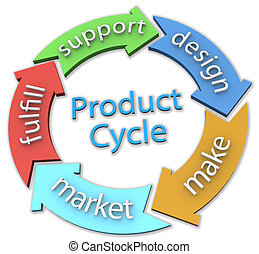 Business 5 product design Cycle Arrows - Arrows connect 5...