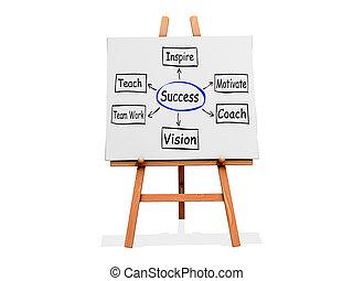 Art Easel Flow Chart Success