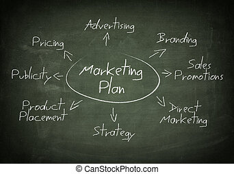 Blackboard marketing plan - Blackboard with handwritten...