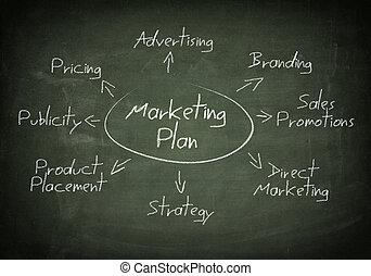 黑板, 銷售, 計劃