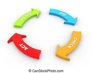 PDCA - 3d PDCA Plan Do Check Act diagram schema 3d render...