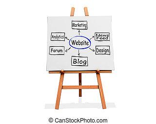 Art Easel Flow Chart website