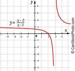 Vector graphic function - Vector mathematical function graph...