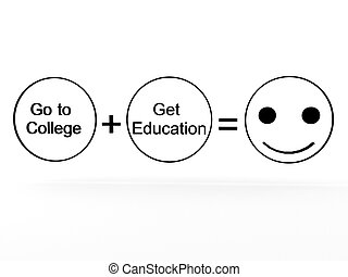 college plus education equals happiness - 3D college plus...