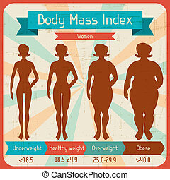 Body mass index retro poster