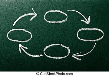 Flow chart on green blackboard
