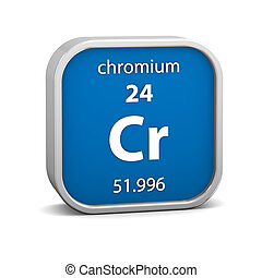 Chromium material sign - Chromium material on the periodic...