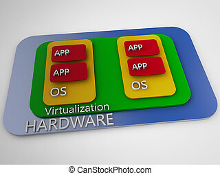 Server virtualization symbolized schema