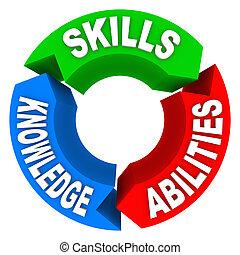 habilidades, conhecimento, capacidade, Criteria, trabalho,...