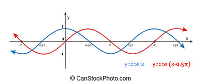 Trigonometry - very big size Trigonometry sinusoidal graph...