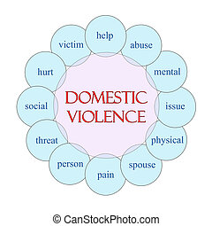 Domestic Violence Circular Word Concept - Domestic Violence...